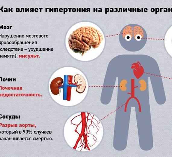 Цигун при гипертонии ⋆ Лечение Сердца