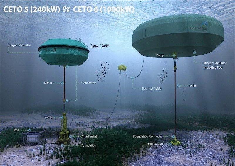 Морская электростанция — путь к спасению планеты (4 фото)