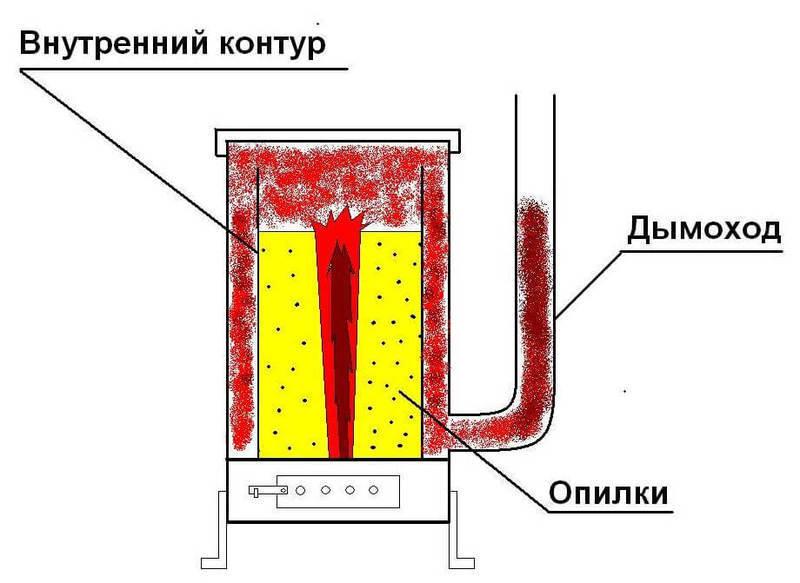 Пиролизный котел на опилках своими руками видео - Led1000.ru