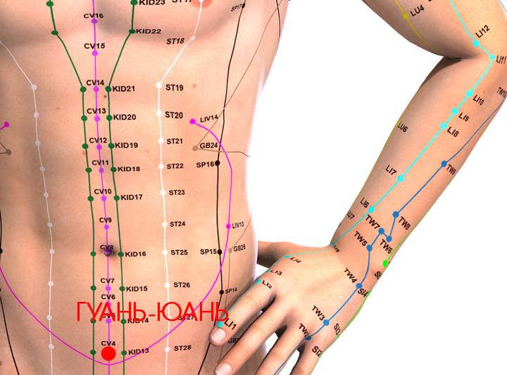 Точка Похудения На Руке. Точки на теле для похудения живота, боков, бедер. Акупунктура тела человека, схема, фото, видео