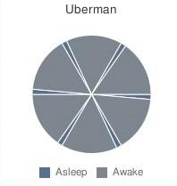 циклы сна